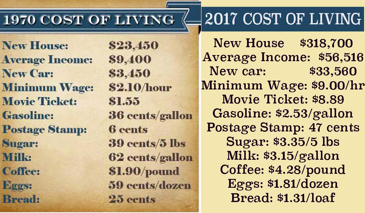 are you keeping up with the cost of living